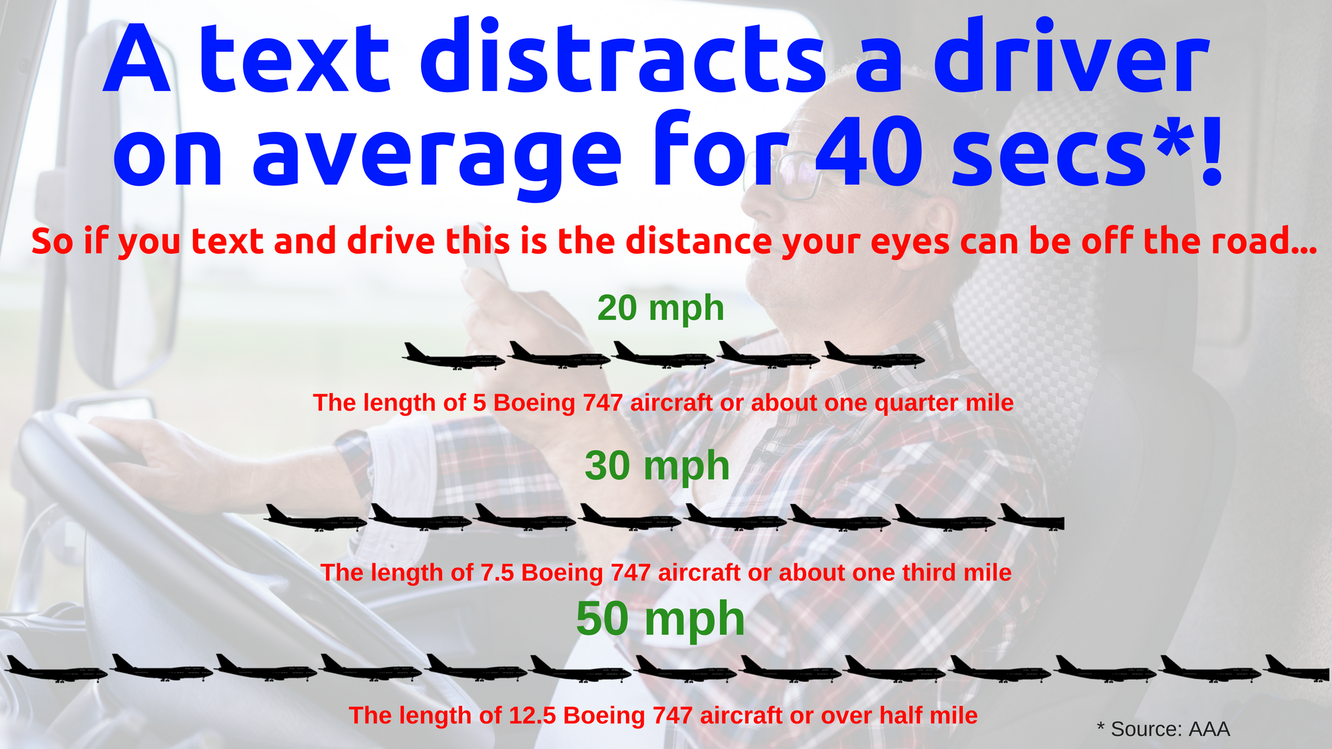 At 20 mph = length of 5 Boeing 747 aricraft (1).png