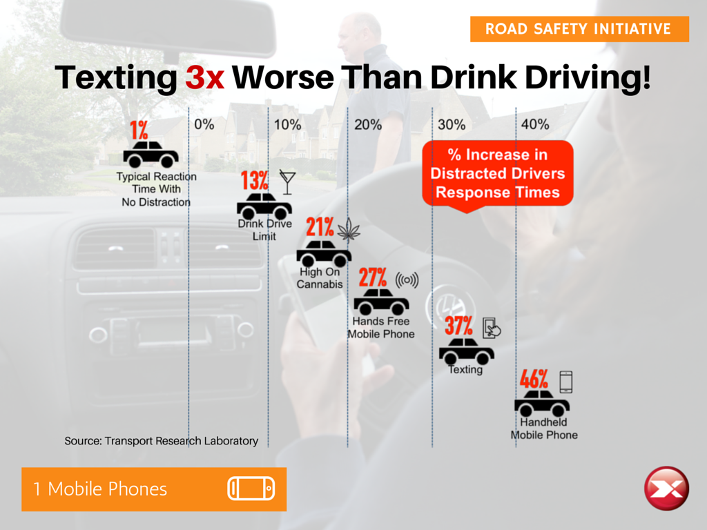 texting 3 times worse than drink driving