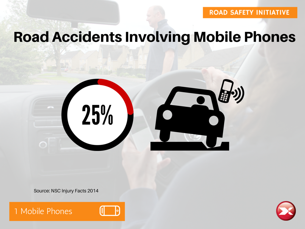 25% of road accidents involve mobile phones