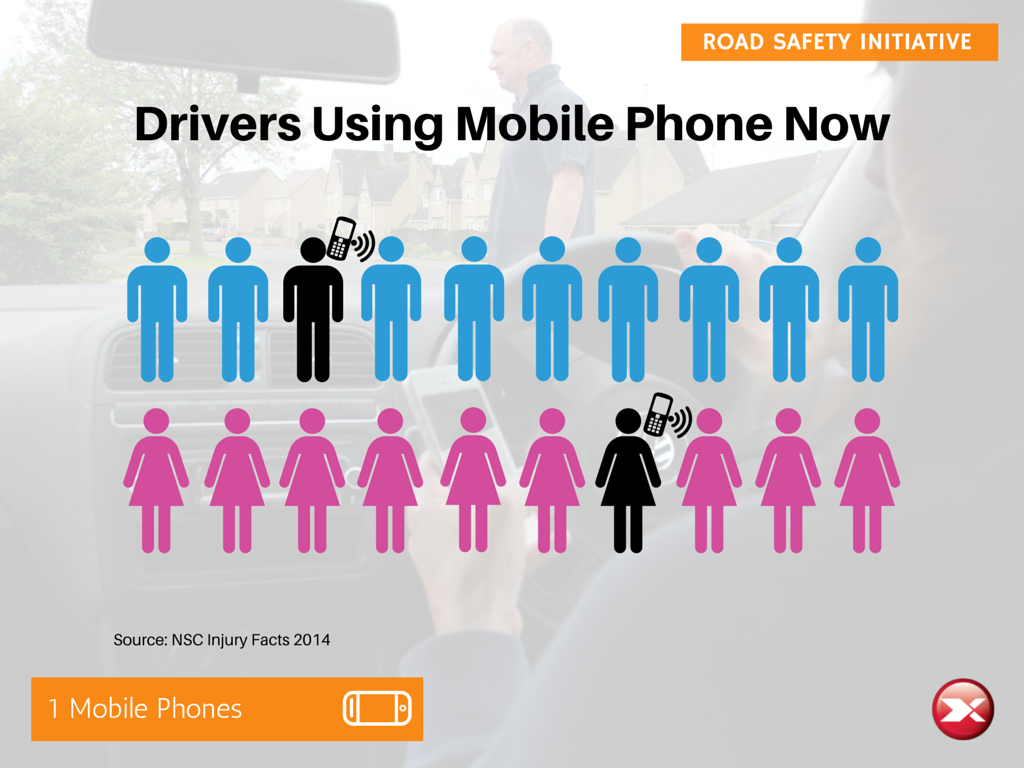 1 in 10 drivers are on the phone